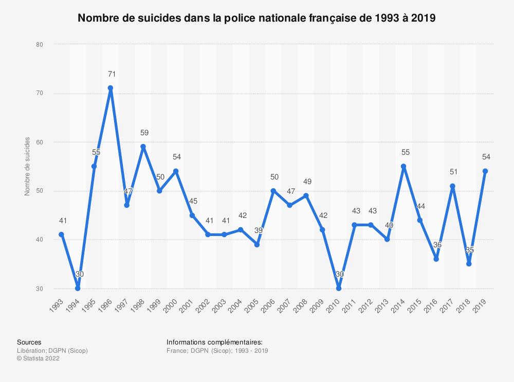 Statistique: Nombre de suicides dans la police nationale française de 1993 à 2019   Statista