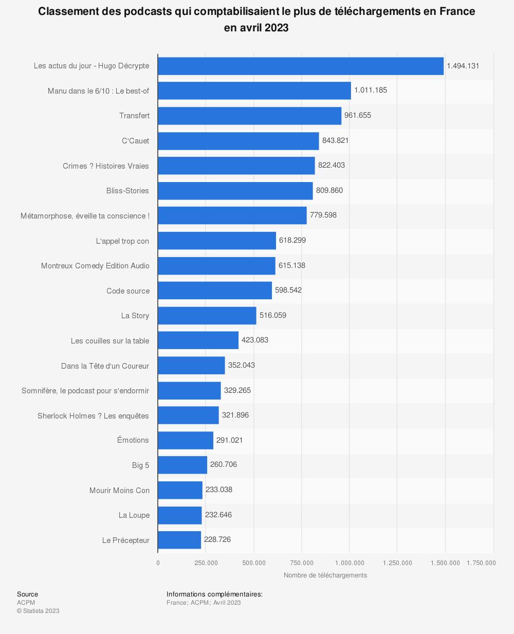 Statistique: Classement des podcasts qui comptabilisaient le plus de téléchargements en France en février 2021 | Statista