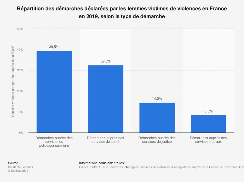 Statistique: Répartition des démarches déclarées par les femmes victimes de violences en France en 2019, selon le type de démarche | Statista
