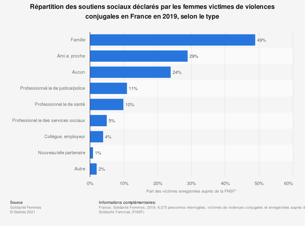 Statistique: Répartition des soutiens sociaux déclarés par les femmes victimes de violences conjugales en France en 2019, selon le type | Statista