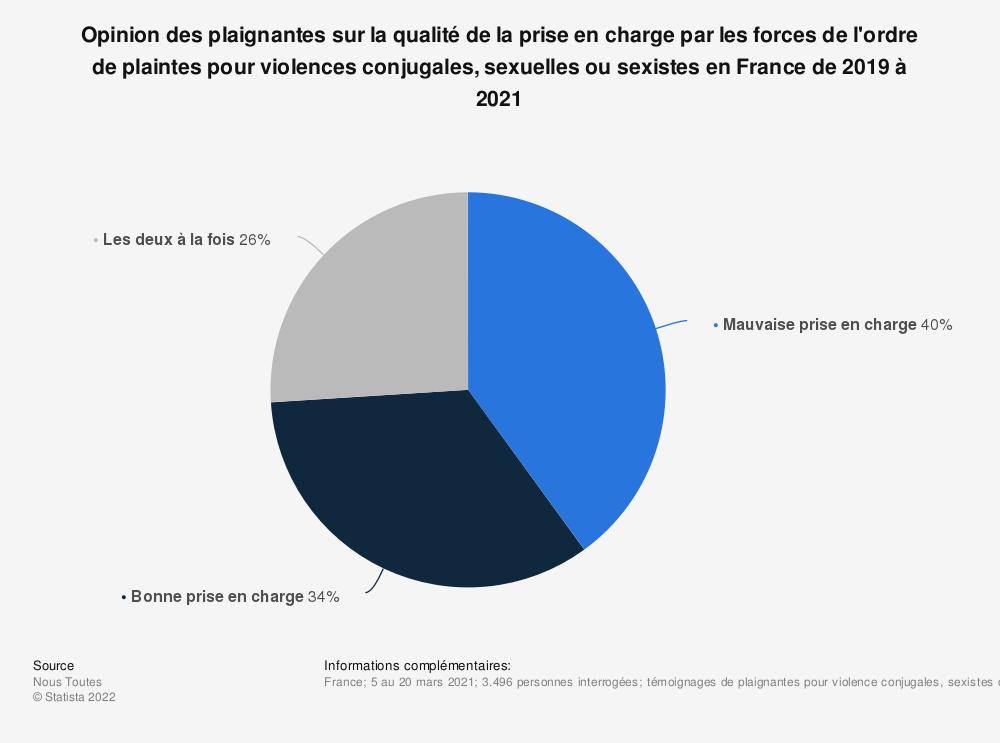 Statistique: Opinion des plaignantes sur la qualité de la prise en charge par les forces de l'ordre de plaintes pour violences conjugales, sexuelles ou sexistes en France de 2019 à 2021 | Statista
