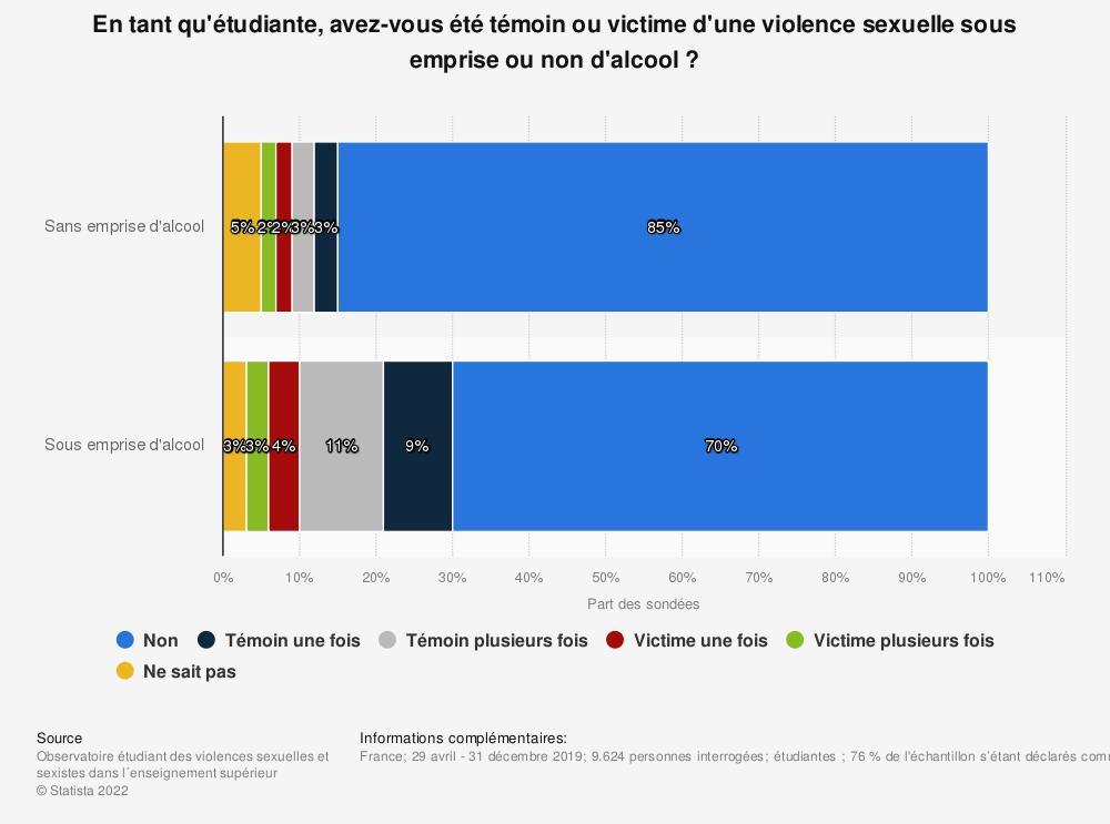 Statistique: En tant qu'étudiante, avez-vous été témoin ou victime d'une violence sexuelle sous emprise ou non d'alcool ?   Statista
