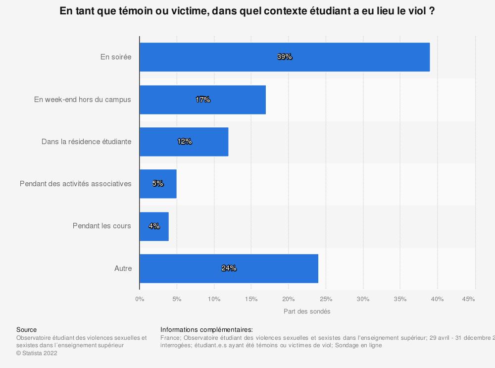 Statistique: En tant que témoin ou victime, dans quel contexte étudiant a eu lieu le viol ? | Statista