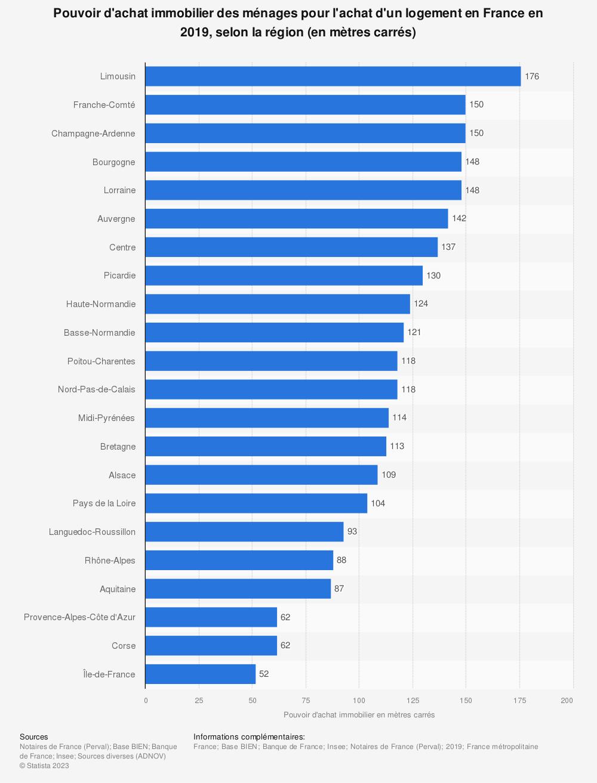 Statistique: Pouvoir d'achat immobilier des ménages pour l'achat d'un logement en France en 2019, selon la région (en mètres carrés)   Statista
