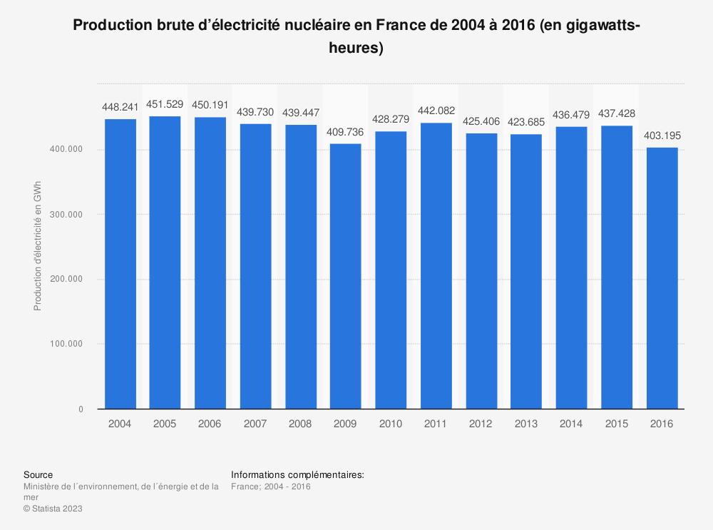 Statistique: Production brute d'électricité nucléaire en France de 2004 à 2016 (en gigawatts-heures) | Statista