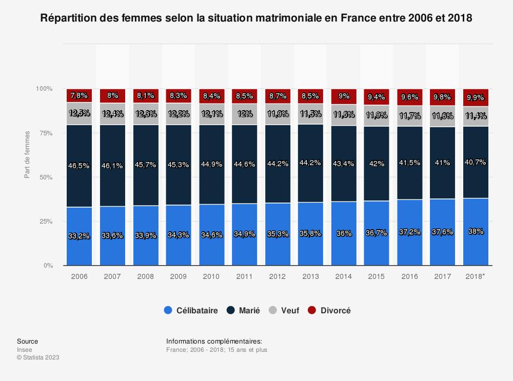 Statistique: Répartition des femmes selon la situation matrimoniale en France entre 2006 et 2018 | Statista