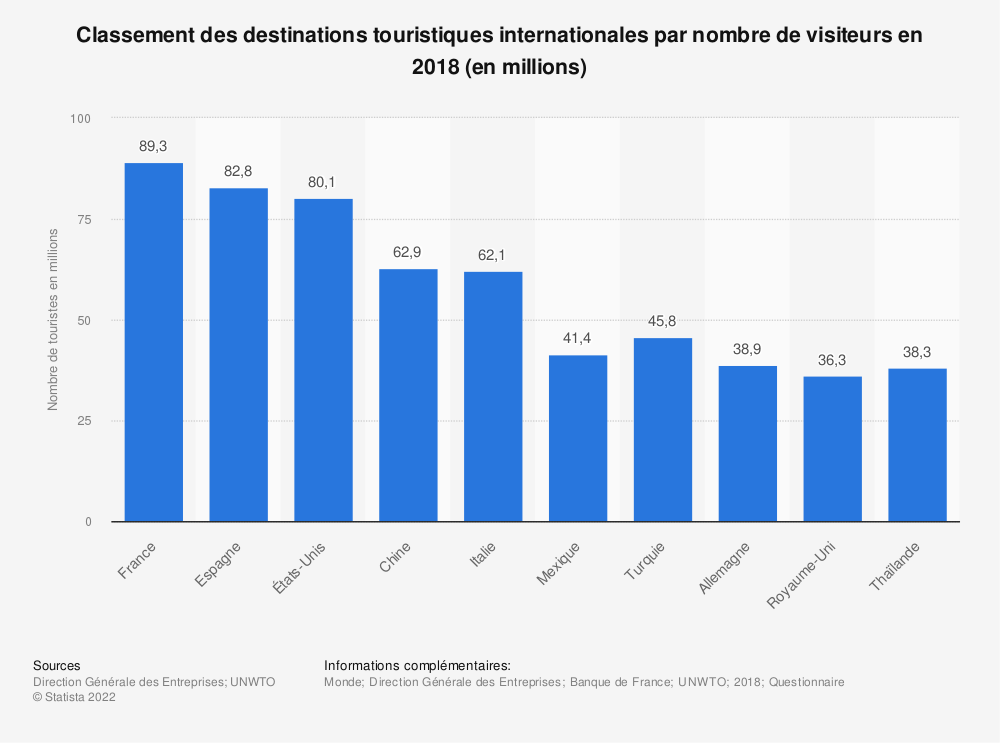 Statistique: Classement des destinations touristiques internationales par nombre de visiteurs en 2016 (en millions) | Statista