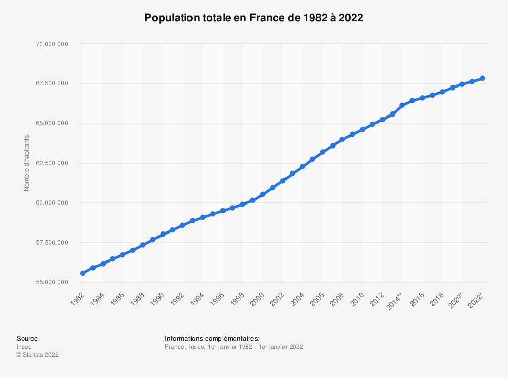 Statistique: Population totale en France de 2004 à 2018 (en millions) | Statista