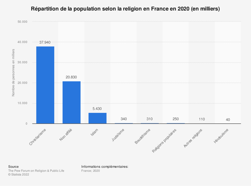 Statistique: Répartition de la population selon la religion en France en 2010 (en milliers)  | Statista