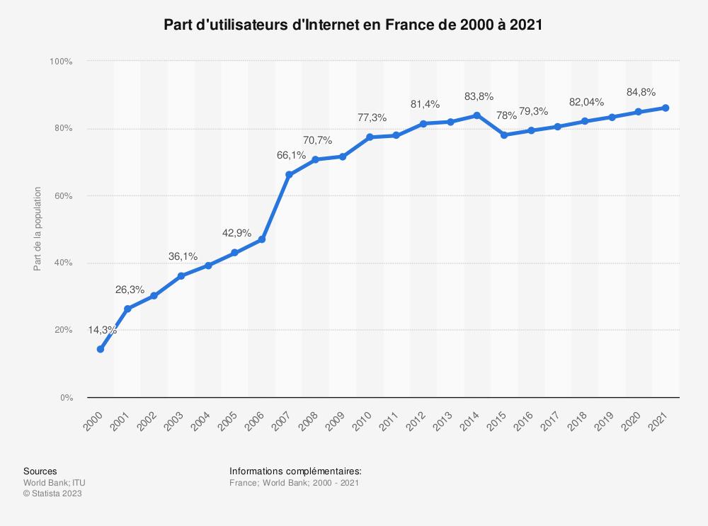 Statistique: Part d'utilisateurs d'Internet en France de 2000 à 2018 | Statista