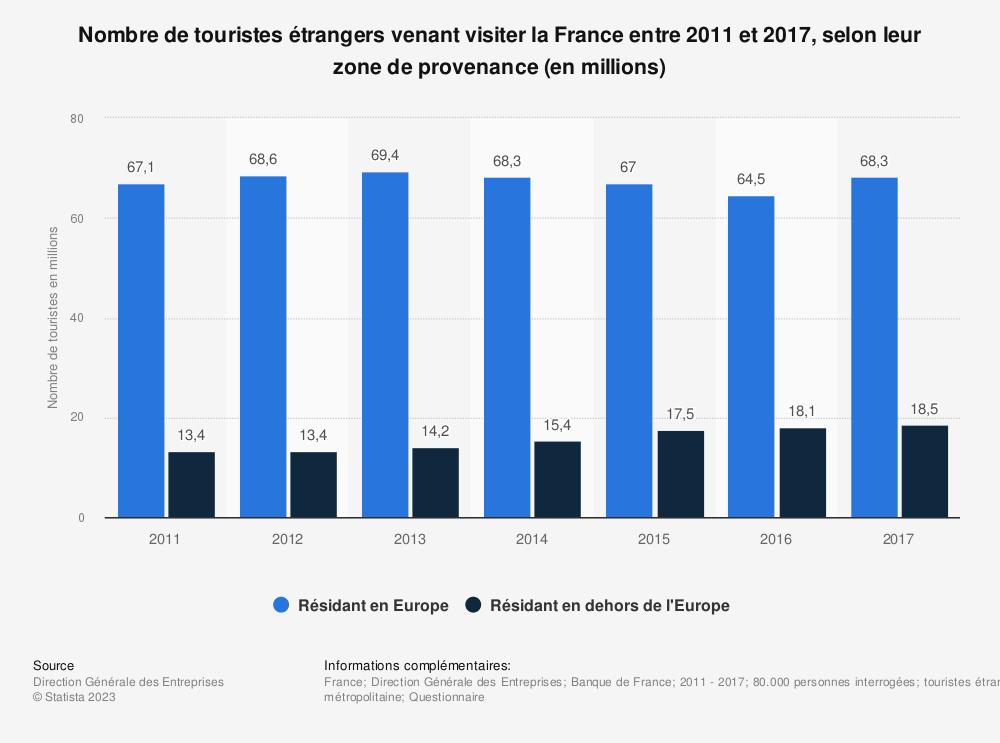 Statistique: Nombre de touristes étrangers venant visiter la France entre 2011 et 2017, selon leur zone de provenance (en millions) | Statista