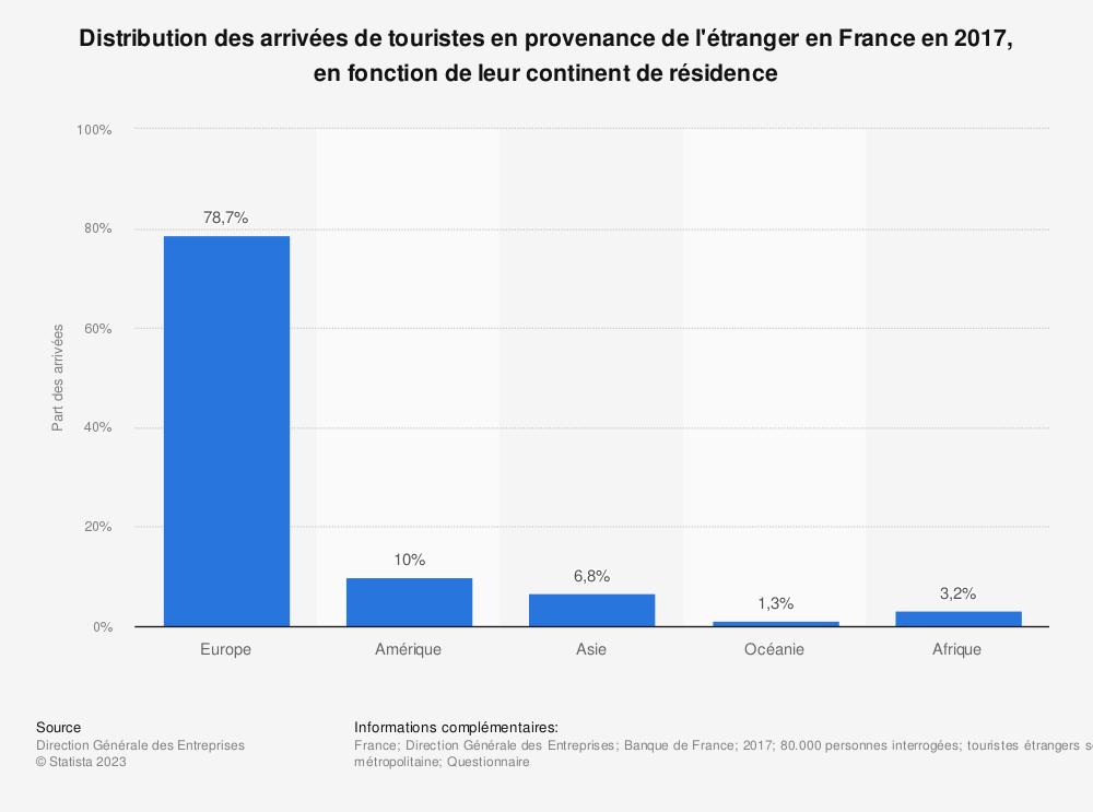 Statistique: Distribution des arrivées de touristes en provenance de l'étranger en France en 2017, en fonction de leur continent de résidence | Statista