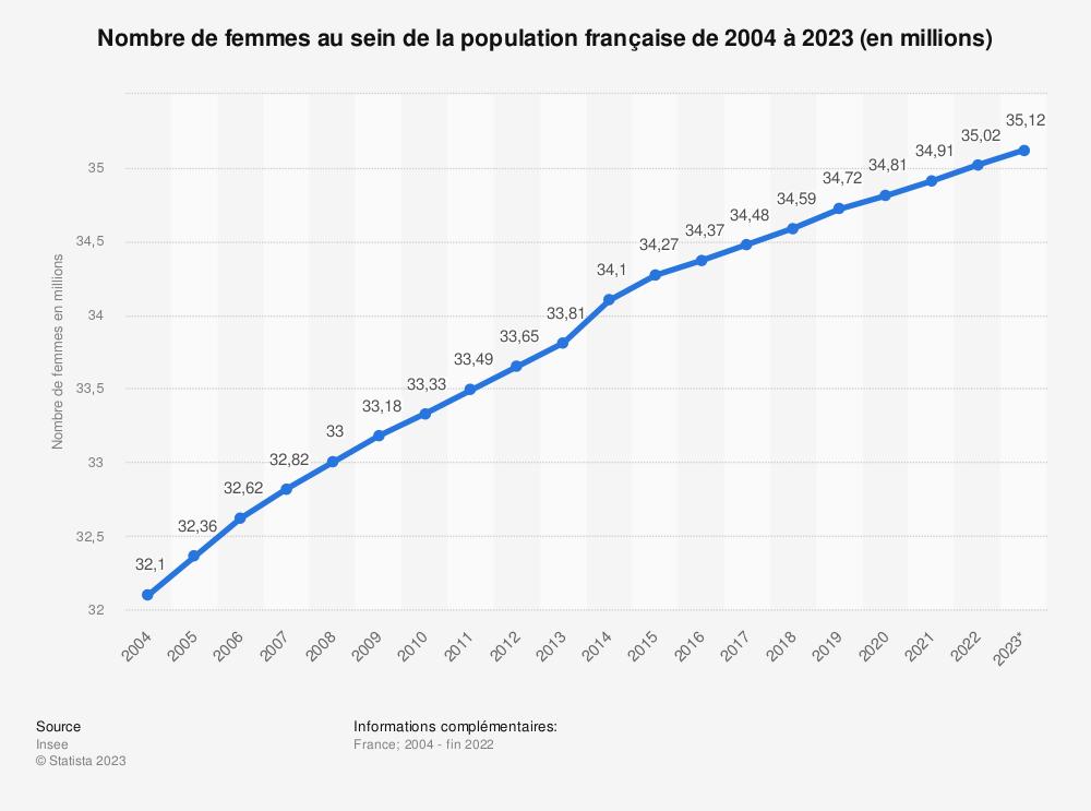 Statistique: Nombre de femmes au sein de la population française de 2004 à 2019 (en millions) | Statista