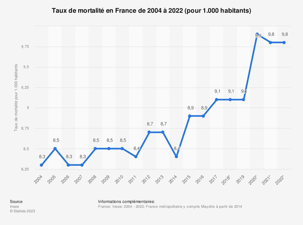 Statistique: Taux de mortalité en France de 2004 à 2019 (pour 1.000 habitants) | Statista