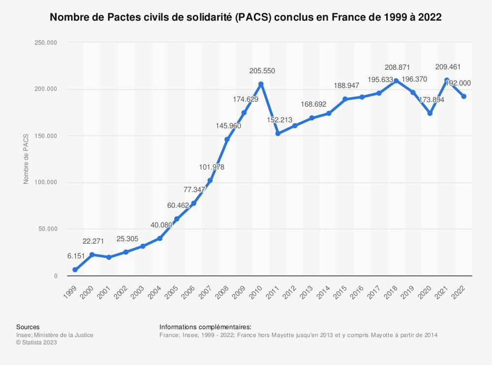 Statistique: Nombre de Pactes civils de solidarité (Pacs) conclus en France de 1999 à 2017 | Statista