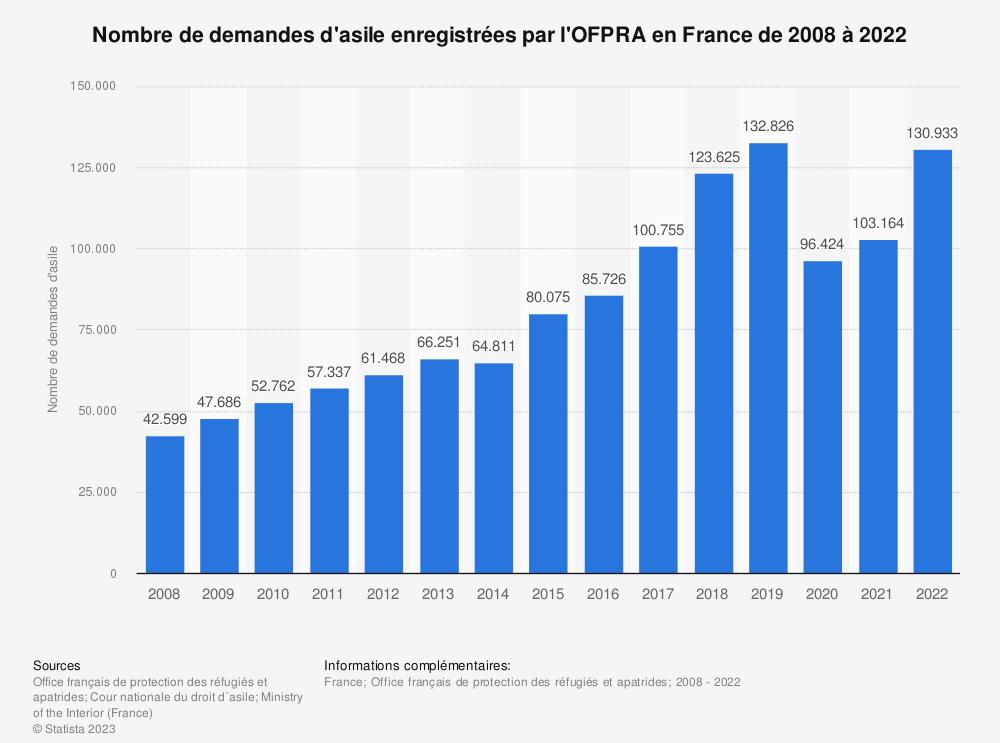 Statistique: Nombre de demandes d'asile enregistrées en France de 2008 à 2018 | Statista