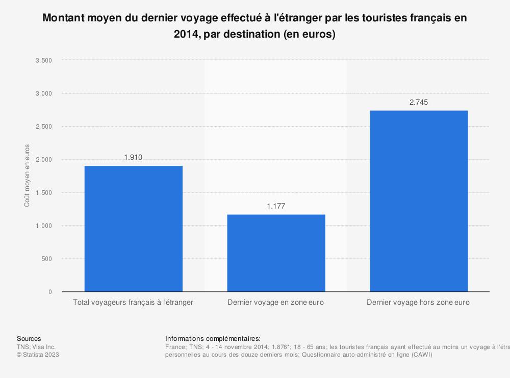 Statistique: Montant moyen du dernier voyage effectué à l'étranger par les touristes français en 2014, par destination (en euros) | Statista