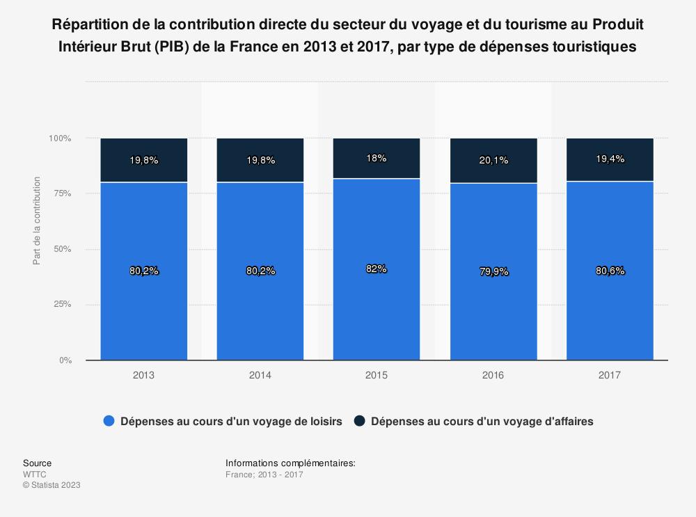 Statistique: Répartition de la contribution directe du secteur du voyage et du tourisme au Produit Intérieur Brut (PIB) de la France en 2013 et 2017, par type de dépenses touristiques | Statista