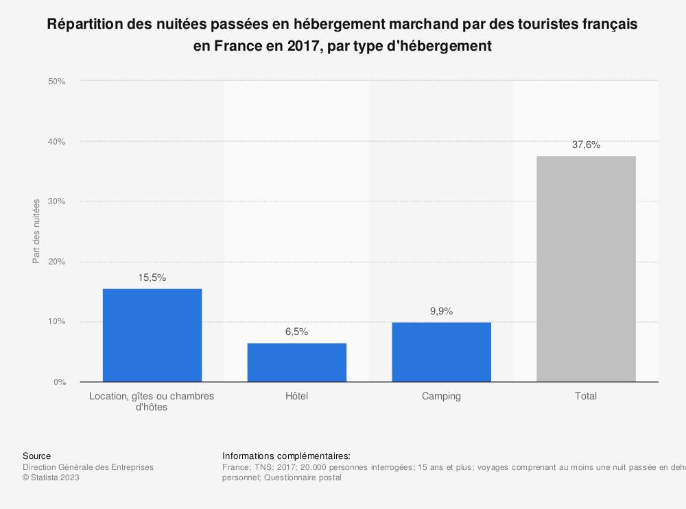 Statistique: Répartition des nuitées passées en hébergement marchand par des touristes français en France en 2017, par type d'hébergement | Statista