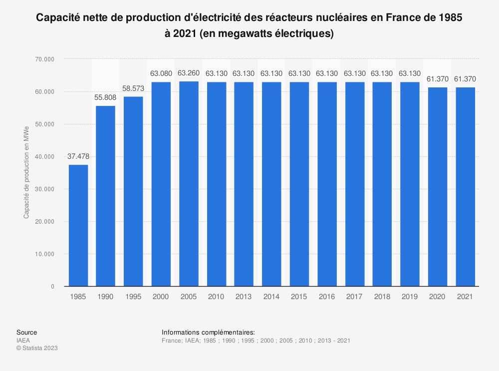 Statistique: Capacité nette de production d'électricité des réacteurs nucléaires en France de 1985 à 2017 (en megawatts électriques) | Statista