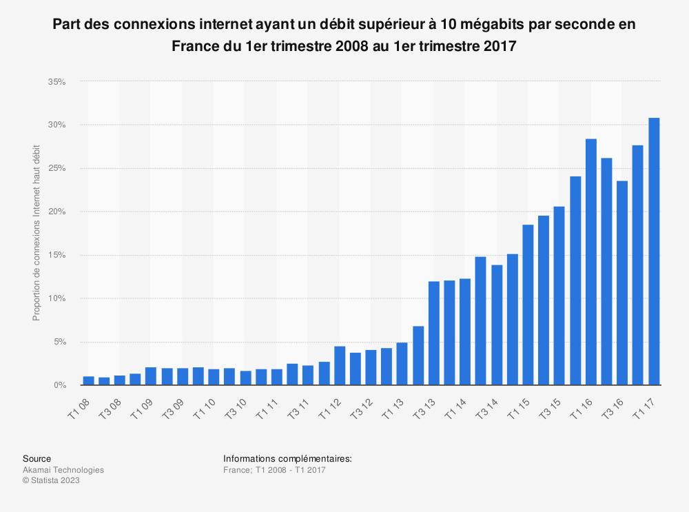 Statistique: Part des connexions internet ayant un débit supérieur à 10 mégabits par seconde en France du 1er trimestre 2008 au 1er trimestre 2017 | Statista