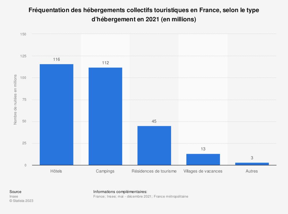 Statistique: Nombre total de nuits passées par des touristes en France en 2017, par type d'hébergement (en millions) | Statista