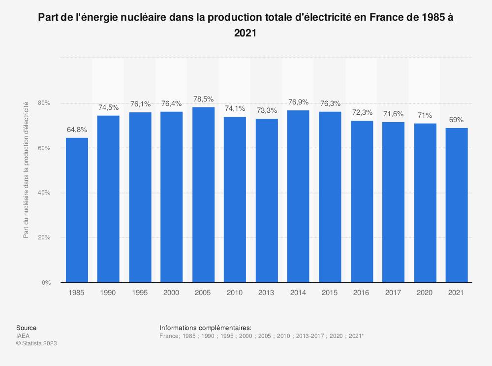 Statistique: Part de l'énergie nucléaire dans la production totale d'électricité en France de 1985 à 2017 | Statista