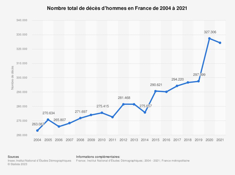 Statistique: Nombre total de décès d'hommes en France de 2004 à 2017 | Statista
