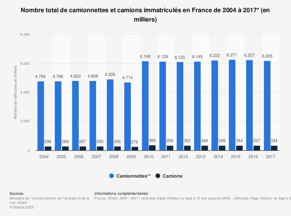 Statistique: Nombre total de camionnettes et camions immatriculés en France de 2004 à 2017* (en milliers) | Statista