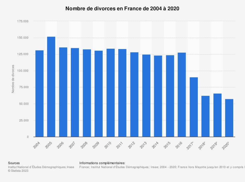 Statistique: Nombre de divorces en France de 2004 à 2017 | Statista