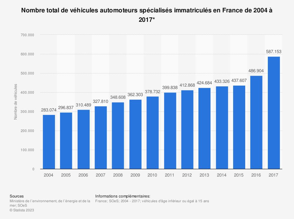Statistique: Nombre total de véhicules automoteurs spécialisés immatriculés en France de 2004 à 2017* | Statista