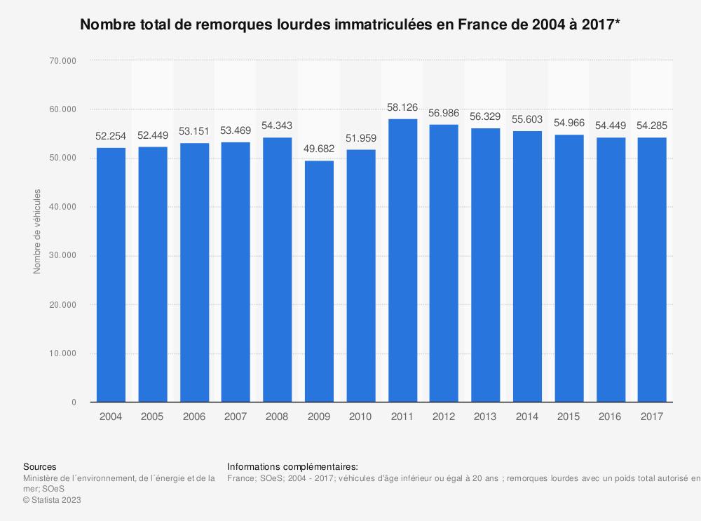 Statistique: Nombre total de remorques lourdes immatriculées en France de 2004 à 2017* | Statista