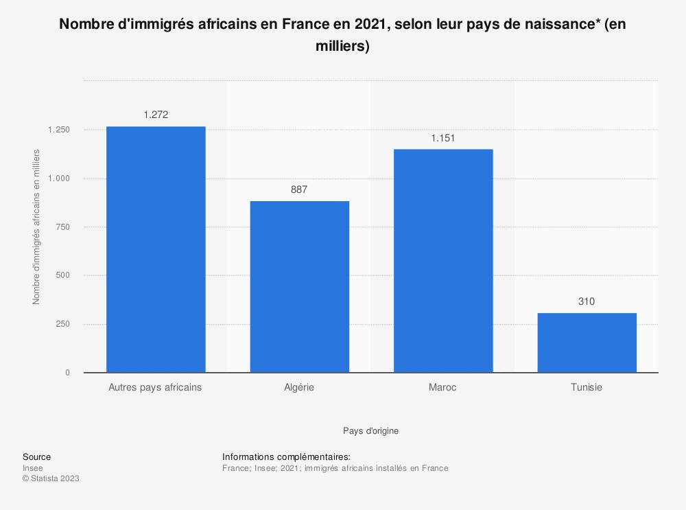 Statistique: Nombre d'immigrés africains en France en 2018, selon leur pays de naissance* (en milliers) | Statista