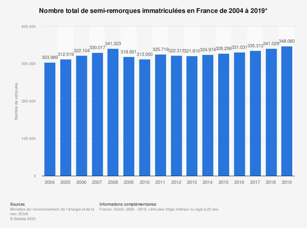 Statistique: Nombre total de semi-remorques immatriculées en France de 2004 à 2019* | Statista