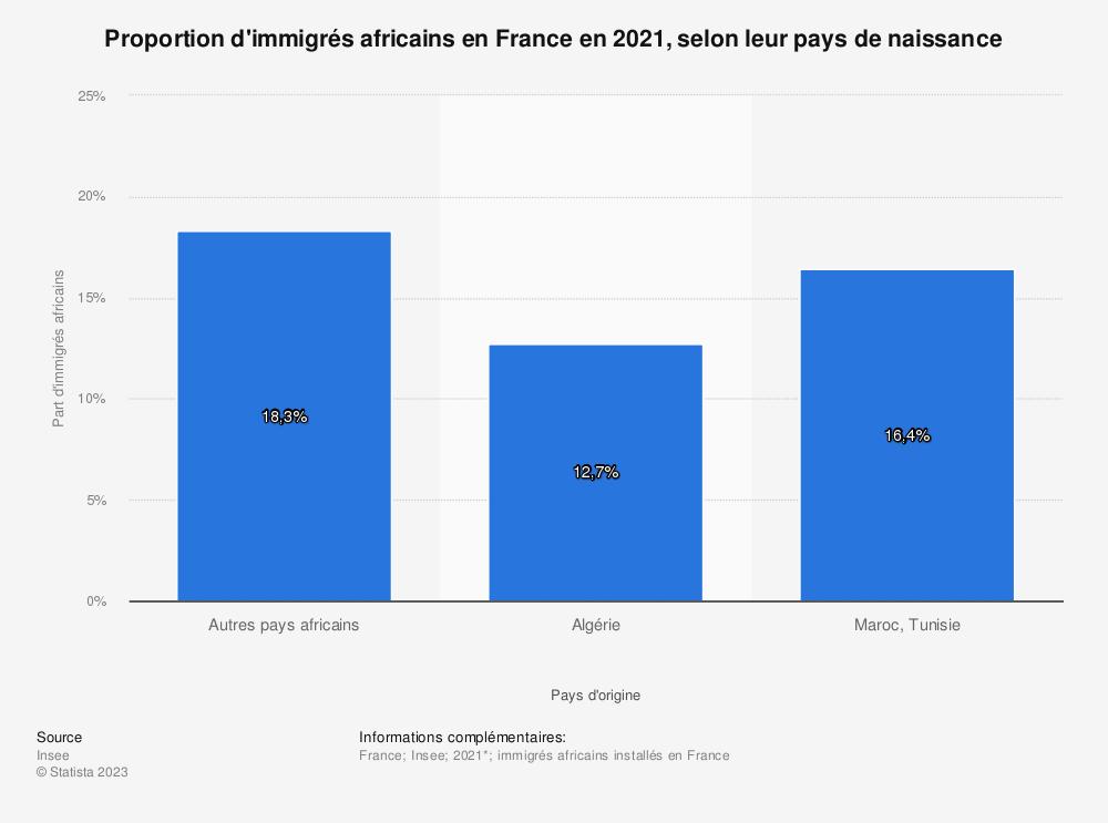Statistique: Proportion d'immigrés africains en France en 2020, selon leur pays de naissance* | Statista