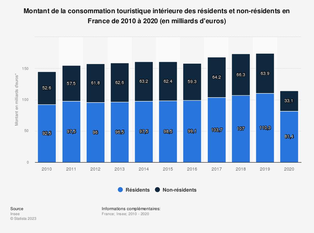 Statistique: Montant de la consommation touristique intérieure en France de 2010 à 2017, par nationalité (en milliards d'euros courants) | Statista