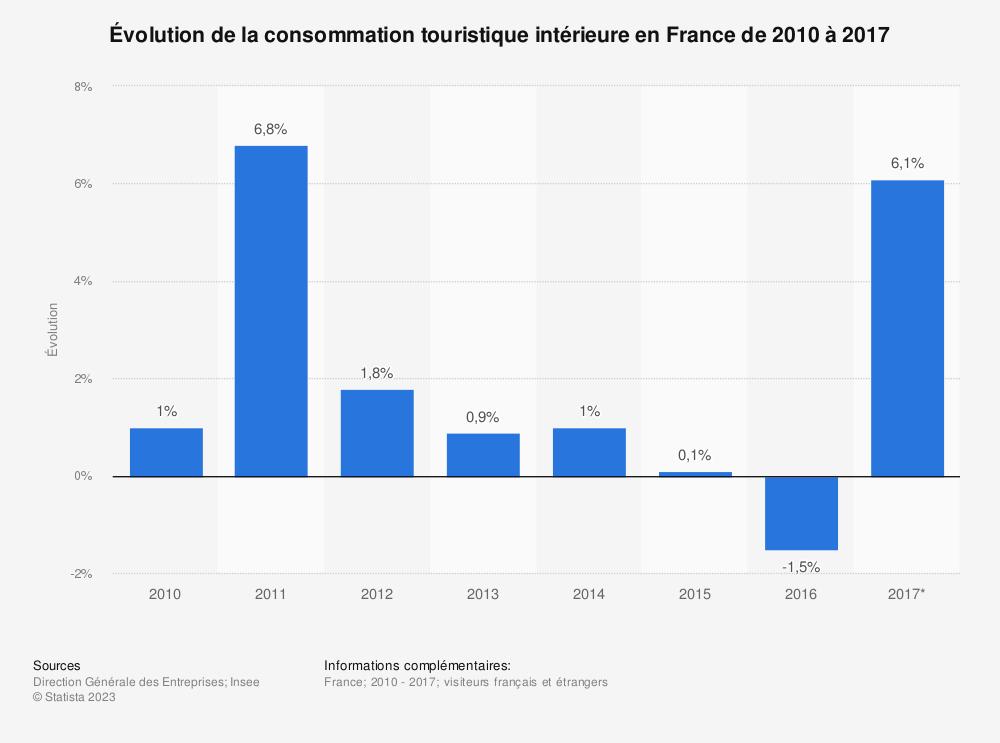 Statistique: Évolution de la consommation touristique intérieure en France de 2010 à 2017 | Statista