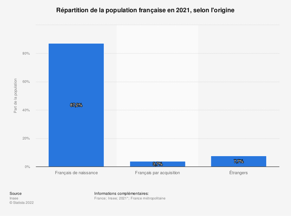 Statistique: Répartition de la population française au 1er janvier 2018, selon l'origine* | Statista