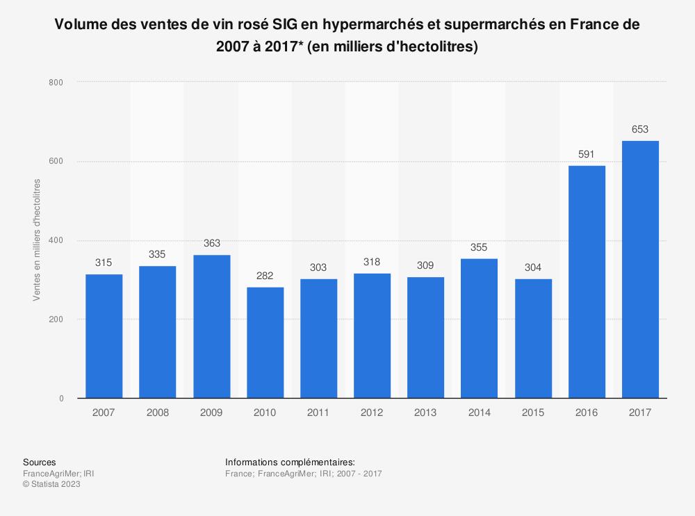 Statistique: Volume des ventes de vin rosé SIG en hypermarchés et supermarchés en France de 2007 à 2017* (en milliers d'hectolitres) | Statista