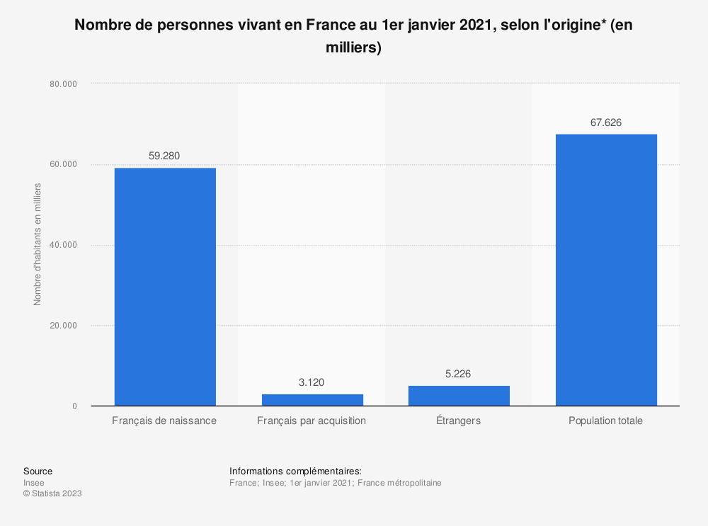 Statistique: Nombre de personnes vivant en France au 1er janvier 2018, selon l'origine* (en milliers) | Statista