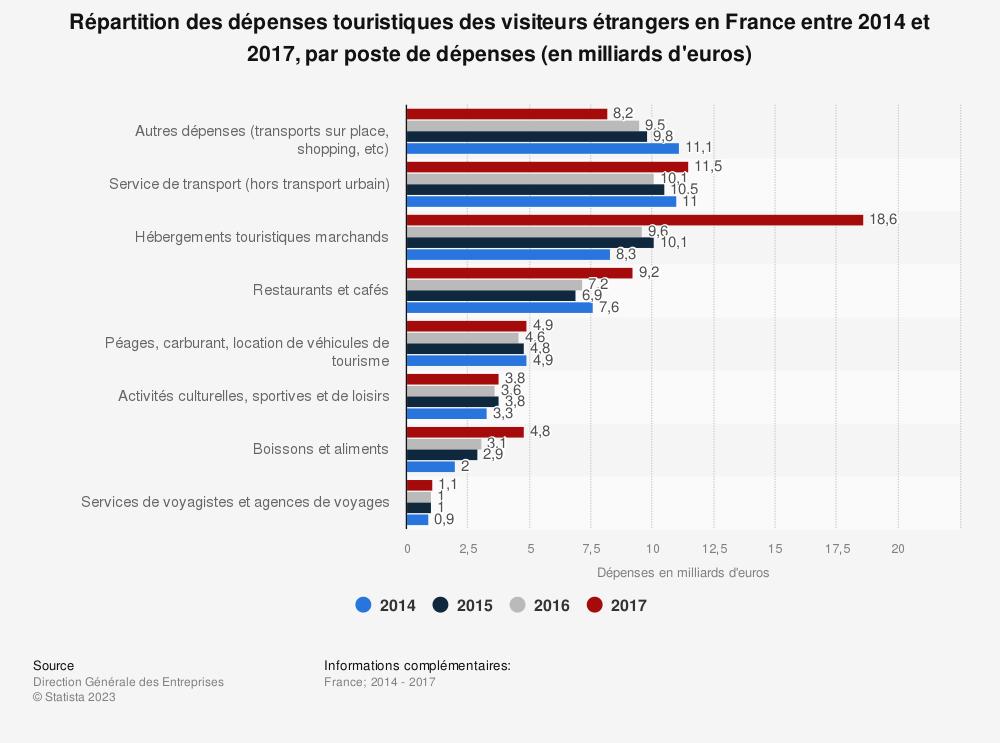 Statistique: Répartition des dépenses touristiques des visiteurs étrangers en France entre 2014 et 2017, par poste de dépenses (en milliards d'euros) | Statista