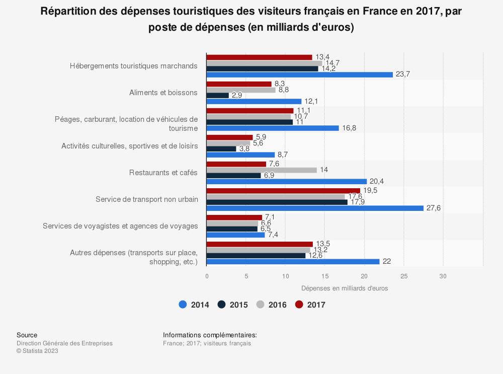 Statistique: Répartition des dépenses touristiques des visiteurs français en France en 2017, par poste de dépenses (en milliards d'euros) | Statista