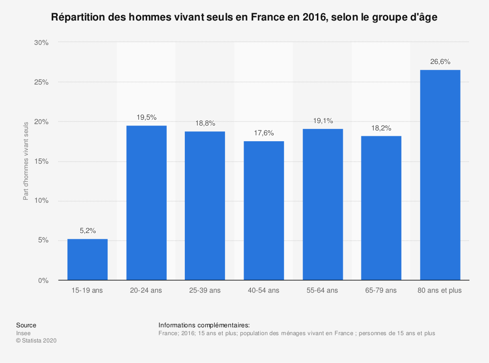 Statistique: Répartition des hommes vivant seuls en France en 2016, selon le groupe d'âge | Statista