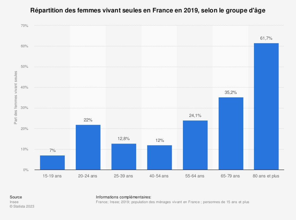 Statistique: Répartition des femmes vivant seules en France en 2016, selon le groupe d'âge | Statista