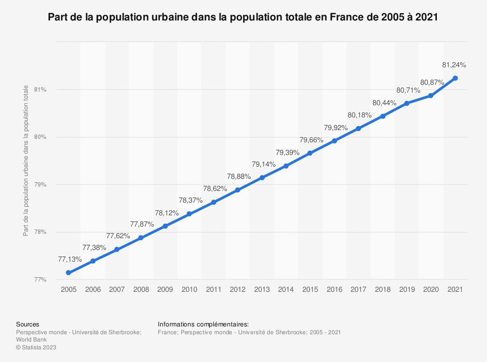 Statistique: Part de la population urbaine dans la population totale en France de 2005 à 2018 | Statista