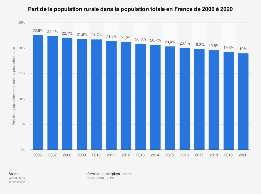 Statistique: Part de la population rurale dans la population totale en France de 2006 à 2017 | Statista