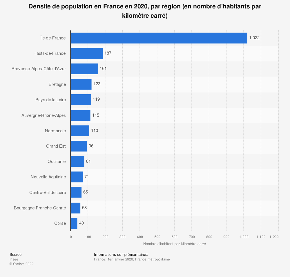 Statistique: Densité de population en France en 2019, par région (en nombre d'habitants par kilomètre carré) | Statista