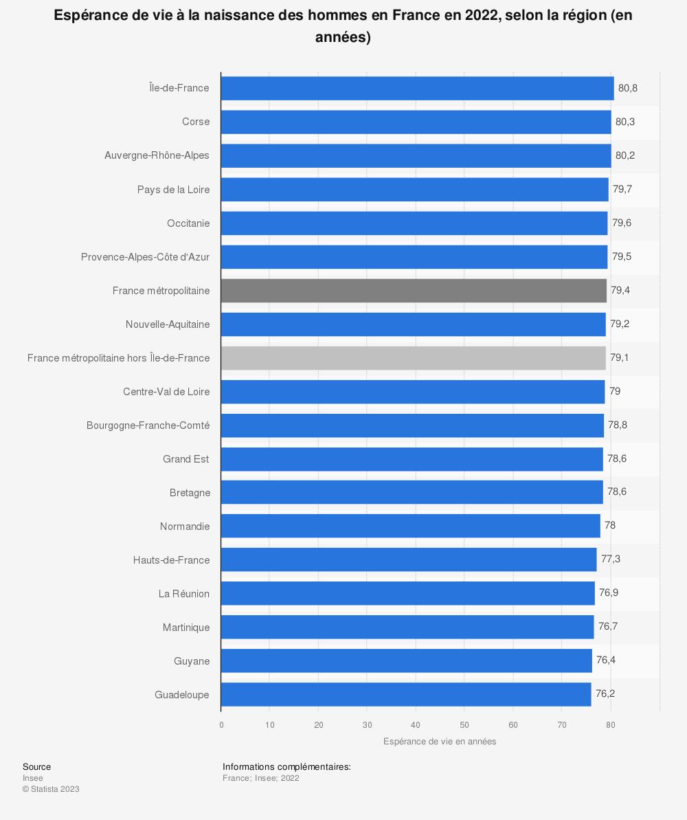 Statistique: Espérance de vie à la naissance des hommes en France en 2018, selon la région (en années) | Statista