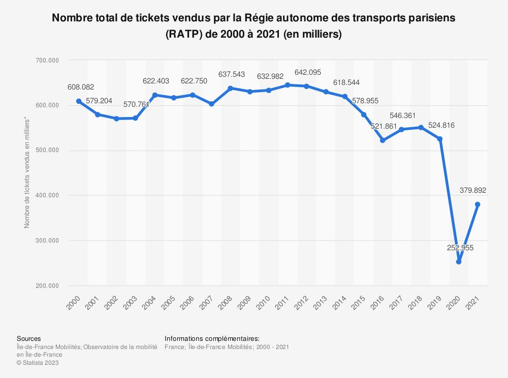 Statistique: Nombre de tickets à l'unité vendus par la Régie autonome des transports parisiens de 2003 à 2017* (en milliers) | Statista