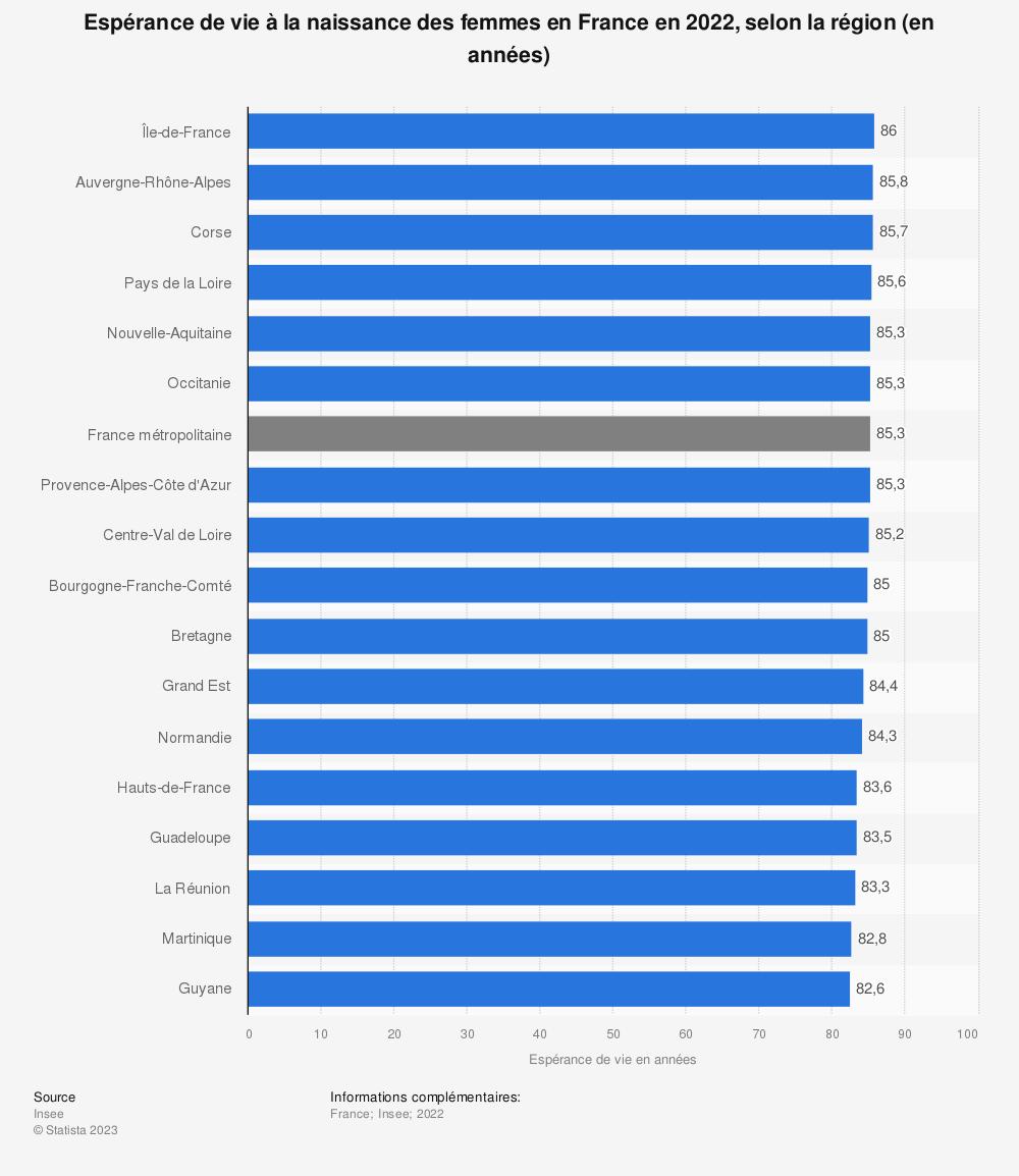 Statistique: Espérance de vie à la naissance des femmes en France en 2019, selon la région (en années) | Statista